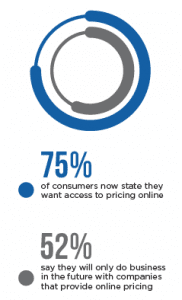 Consumers Want Access to Pricing 182x300