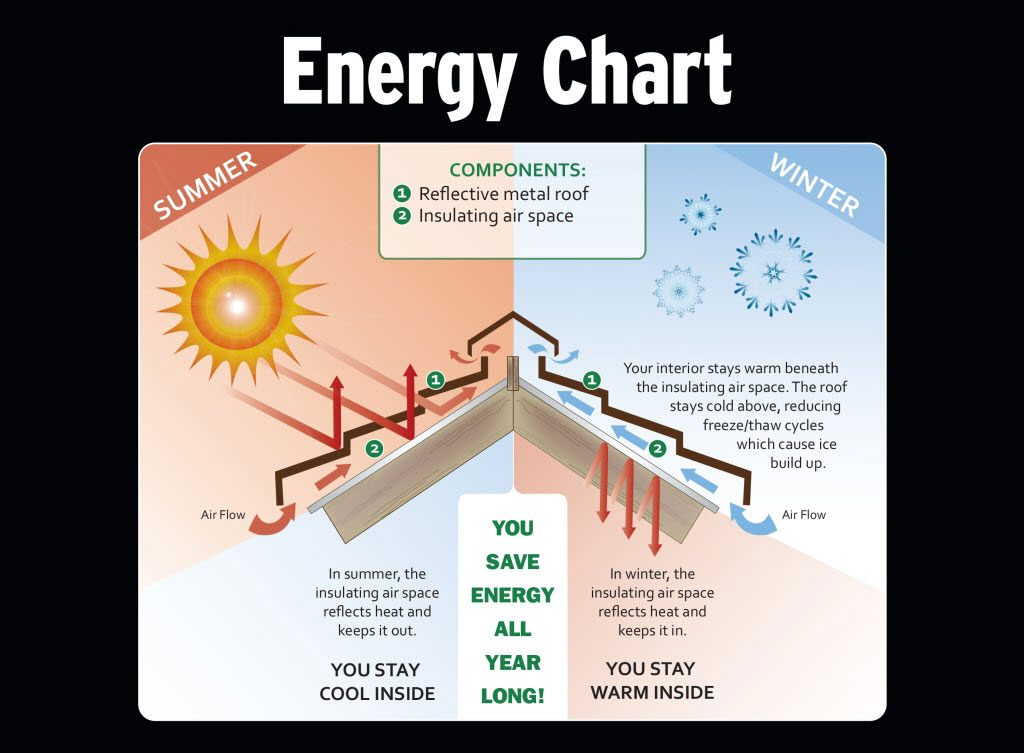 steel-rock-roof-products-energy-chart
